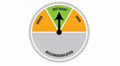 The key to communication is getting it just right--not under, not over, and never miscommuncation.