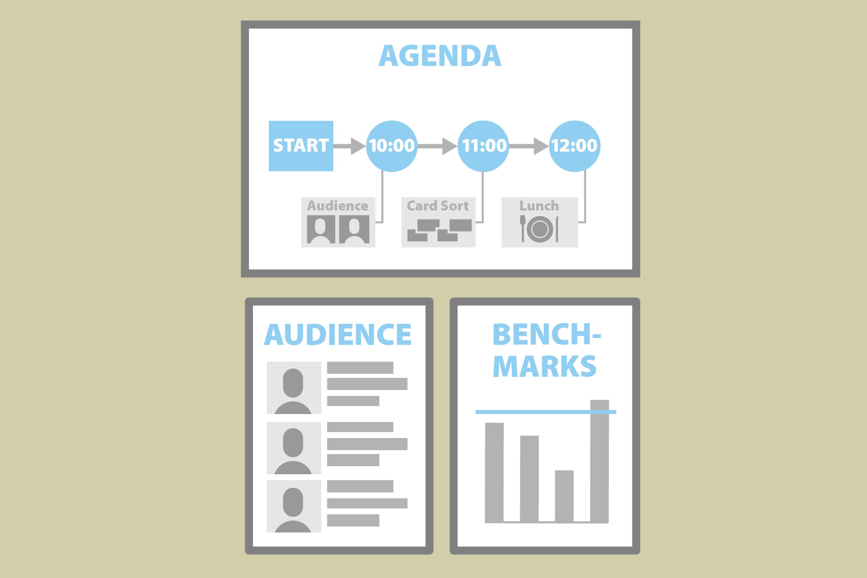Creating a user-centered meeting agenda