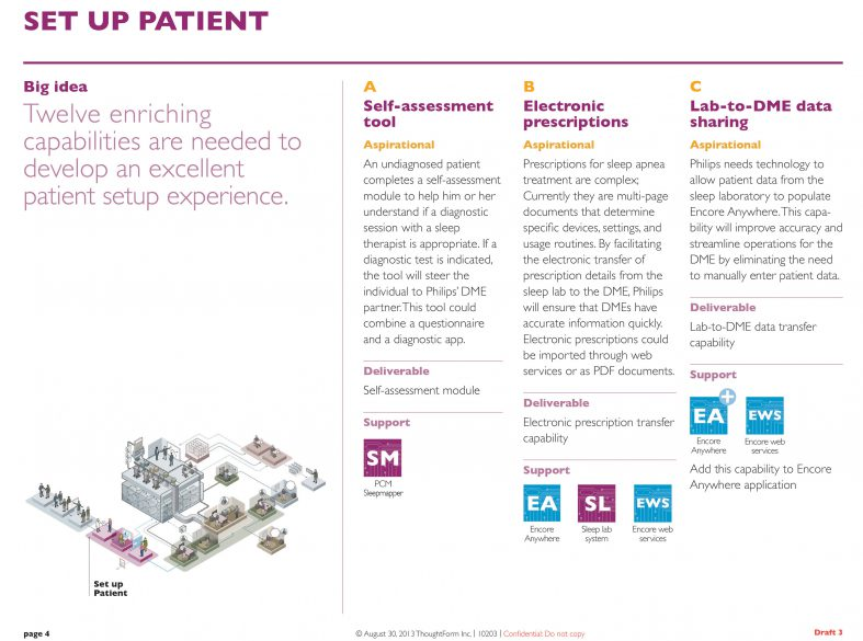 Philips Health ThoughtForm