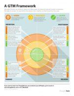 Go-To-Market Framework